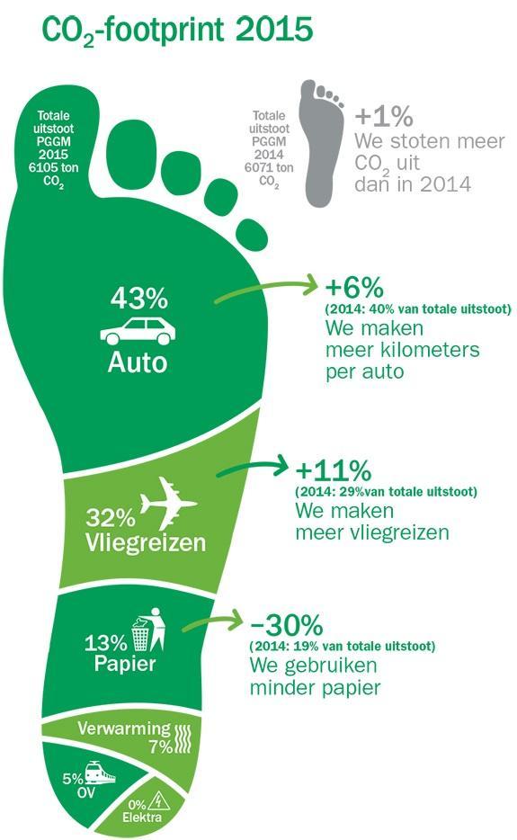 co2 voetprint